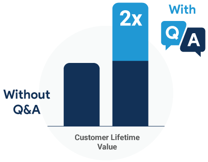 2x increase Customer Lifetime Value With Q&A