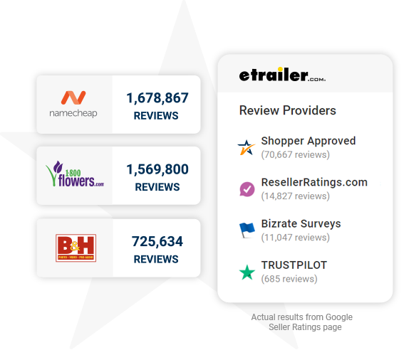 Shopper Approved clients collect more seller ratings